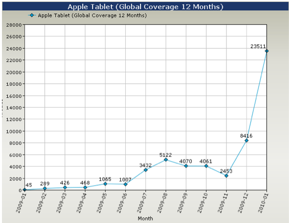 Month by Month Breakdown of Apple Tablet Articles January 2009 - January 2010