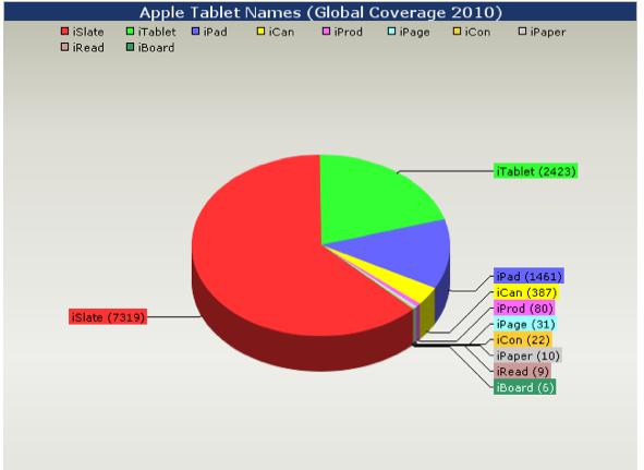 Apple Tablet Name Comparison Global Coverage 2010