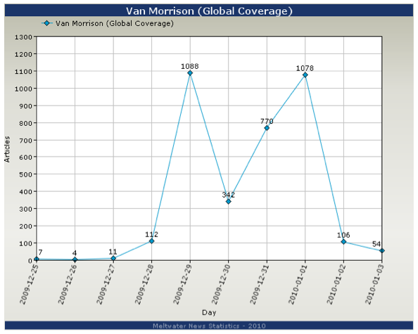 Country by Country Breakdown of Van Morrison Coverage Globally - December 25th 2009 to January 3rd 2010