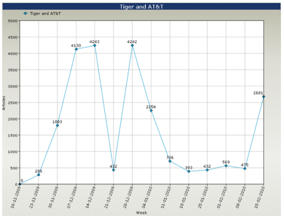 Tiger Woods and AT&T Global Coverage 3 Months Weekly Line Graph