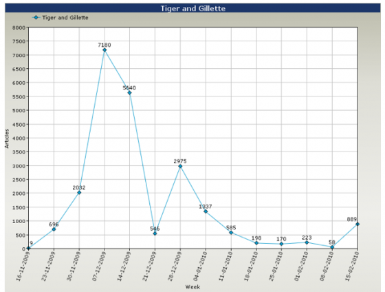Tiger Woods and Gillette Global Coverage 3 Months Weekly Line Graph