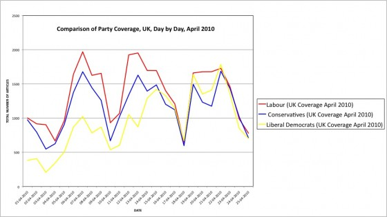 Comparison of Party Coverage, UK, Day by Day, April 2010