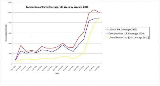 Comparison of Party Coverage, UK, Week by Week in 2010 LINE GRAPH