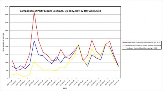 Comparison of Party Leader Coverage, Globally, Day-by-Day April 2010