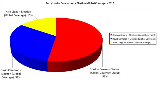 Party Leader Comparison Global Coverage 2010 Pie Chart