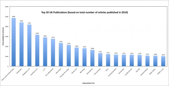 Top 20 UK Publications based on Coverage of Elections