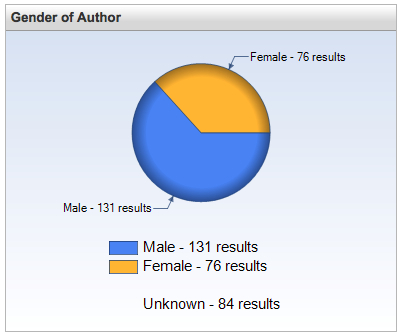 Hunky Dorys Author Gender Profile