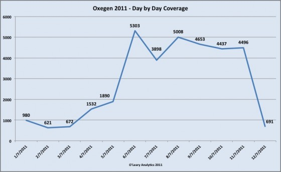 Day by Day Social Media Coverage of Oxegen 2011