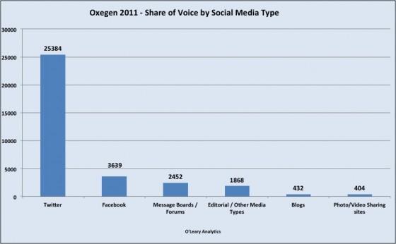 Oxegen 2011 Social Media Types