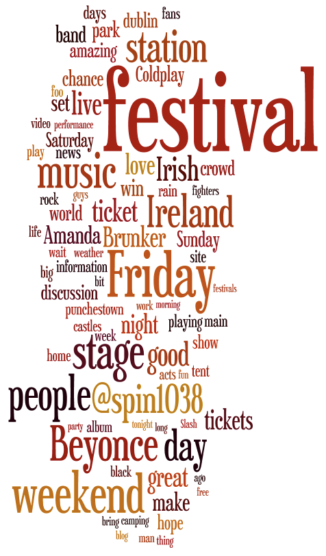 Oxegen 2011 Word Cloud 2