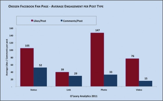 Oxegen Official Facebook Page Fan Activity Per Post Type