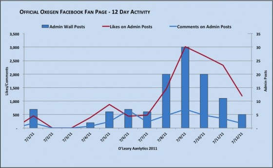 Oxegen Official Facebook Page Fan Activity